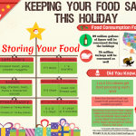 Keeping Your Food Safe